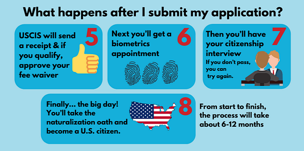 Citizenship-process